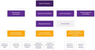 Chart Investor Co Th Organization Chart Sabina Public Company Limited Sabina