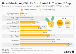 Chart How Prize Money Will Be Distributed At The World Cup