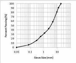 Aggregate Gradation Chart Download Scientific Diagram