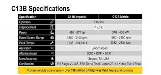 New Cat C13b Engine Delivers More Power In Compact