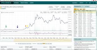 Etc Vs Eth Chart Ethereum Vs Ethereum Classic Eth Vs Etc The Graph Trend