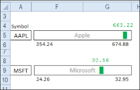 Excel Dot Plot Chart For Stock Prices Contextures Blog