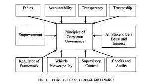 essay on corporate governance principle of corporate governance
