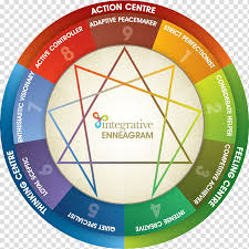 Enneagram Of Personality Personality Type Personality Test