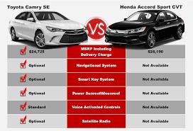 Camry Competitive Comparison