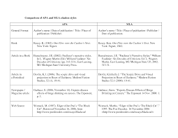 Mla Ion Citation Format Whats Your Style The Book Chapter