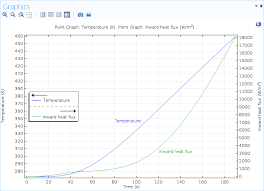 a screenshot of a results plot with two y axes in comsol multiphysics