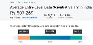Dibawah ini telah kami sajikan informasi lowongan kerja lulusan sma smk d3 s1 s2 semua jurusan lowongan bank bumn. Data Scientist Salary In India Based On Different Scales A Complete Report Dataflair
