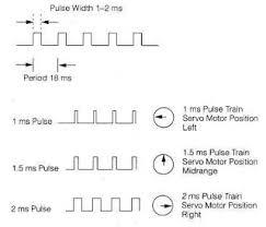Servo Chart Servo Motor Controlling Angle Of Servo Motor