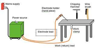 welding machine circuit diagram pictures wirdig diagram together inverter circuit diagram likewise tattoo machine