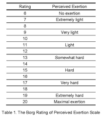 Rate Of Perceived Exertion Chart This Is The Best Guide To The Rpe Scale On The Internet