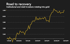 These 20 Analysts Forecast Gold Price Above 1 400 In 2019