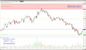 Tradersmarts Friday January 16 2015 E Mini Dow Futures
