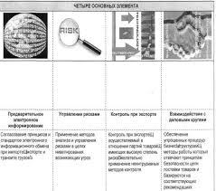 Всемирная таможенная организация структура содержание  Рис 2 Рамочные стандарты безопасности