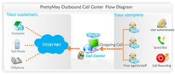 Outbound Call Centre Flow Diagram Phone Telephone