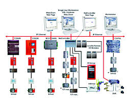 Automatic Control Automatic Control System