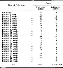 Table 1 From Normal Head Growth And The Prediction Of Head