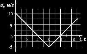 Итоговая контрольная работа по физике за класс вариант pdf Итоговая контрольная работа по физике за 10 класс 1 вариант 1 Тело движется