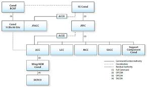 Joint Forces Command Organization Chart Chapter 2 Command In The Aerospace Domain B Ga 401 000 Fp
