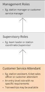 Customer Service Attendant Rail Career Pathways