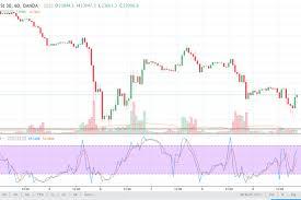 Nasdaq Quote Cool Dow Futures Quote Elegant Dow Jones 48 And Nasdaq 48 Price Forecast