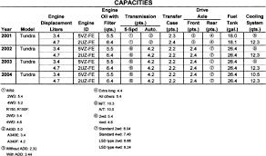 Toyota Refrigerant Capacity Chart Repair Guides