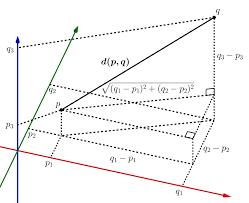 Q Chart Statistics Euclidean Distance Wikipedia