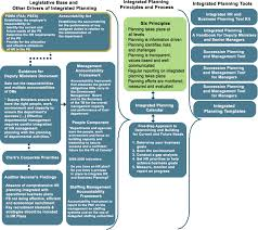 integrated planning handbook for deputy ministers and senior integrated planning environment chart