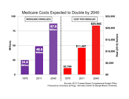 Medicare Chart Review Jobs Medicare Costs Expected To Double By 2040 Mercatus Center