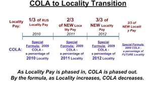 Air Force Cola Chart Alaska Locality Pay Rates Vs Alaska Cola What Changed For
