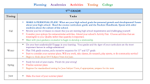 college admissions collegiate gateway college preparation timeline