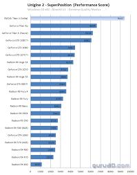 Video Card Benchmark Chart Nvidia Titan V Graphics Card Benchmarks