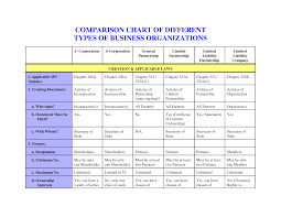 Types Of Business Entities Law Chart Comparison Chart Of