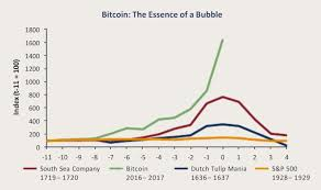 Bitcoin Graph And Tulip Graph Bitcoin Versus Ethereum