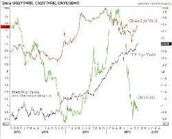 The Mundellian Trilemma Chinas Box And Dollar Risk Bid