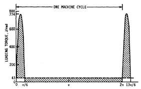 Flywheel Mass Size Design Equation And Calculator