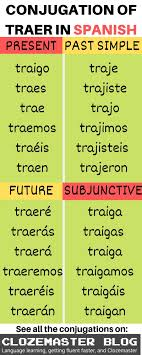 Imperfect Tense Spanish Conjugation Chart A Complete Crash Course On The Spanish Verb Traer