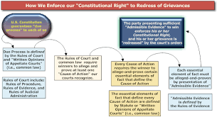 Due Process And Constitution Fraud Stoppers Stop