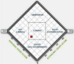 Political Party Chart 2 2 2 Social Democratic Party Of Germany Ideological