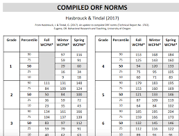 Understanding Fluency Norms Chart Teachers Can Use This