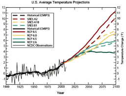 Climate Change Temperature Chart The 32 Most Alarming Charts From The Governments Climate