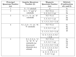P Number Chart Quantum Number Definition Types Chart And Quiz Science