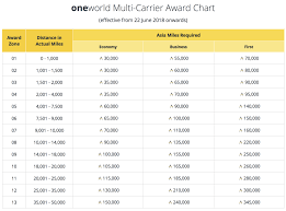One World Rewards Chart Cathay Pacific Devalues Asia Miles Overhauls Earning And