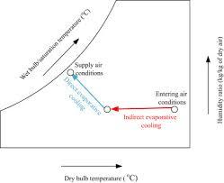 Psychrometric Chart Evaporative Cooling A Review On Desiccant Based Evaporative Cooling Systems