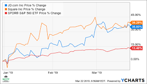 Why Jd Com And Square May Have Further To Rise Jd Com Inc
