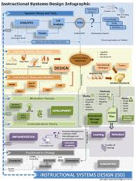 Instructional System Design Instructional Systems Design Infographic E Learning Infographics