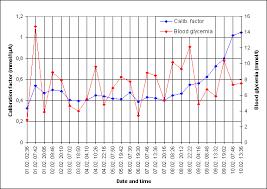 Mg Dl To Mmol L Conversion Chart Creatinine Mmol L Mg Dl Converter