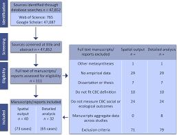 Fig 2 Flow Chart Illustrating Process Of Choosing