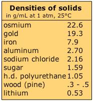 Metal Density Chart G Ml 1 8 Density Chemistry Libretexts