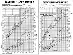 Bone Age Growth Chart Normal Growth Rafat Mosalli Mbbs Frcpc Faap Rafat Mosalli